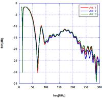Misura del parametro di scattering S11 durante la sperimentazione.