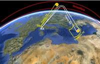 Il segnale trasmesso viene riflesso dalla ionosfera, incide sul bersaglio e torna al ricevitore per riflessione ionosferica.
