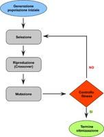 Diagramma a blocchi delle operazioni compiute dall'algoritmo genetico nella sua implementazione base.