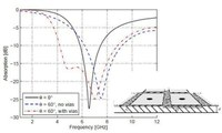 Comparison of the HIS absorber with vias nd without vias at oblique incidence