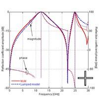 Confronto del coefficiente di riflessione ottenuto sia mediante un analisi mediante un cad elettromagnetico sia mediante l'analisi circuitale