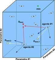 Spazio delle soluzioni determinato da tre parametri ed illustrazione delle dinamiche di aggiornamento della posizione degli agenti.