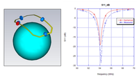 Modello numerico e relativo coefficiente di riflessione della bobina dual tuned (solo loop esterno) in presenza di un carico dielettrico.