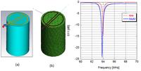 Modelli numerici della bobina Fo8 e relativi coefficienti di riflessione in presenza di un carico dielettrico ottenuti mediante i metodi numerici FEM (a) e MoM (b).