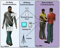 La comunicazione avviene tra sensori posti sul corpo.