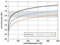 Relazione tra la potenza trasmessa e ricevuta a 915 MHz per tre diverse distanze tra i nodi di comunicazione. Le linee continue si riferiscono alla potenza ricevuta ad una distanza pari a 3.0 m, quelle trateggiate per una distanza di 6.0 m e quelle a punti si rieriscono a 10.0 m. LA zona evidenziata in grigio indica li valori di potenza ricevuta necessaria per un corretta ricezione.