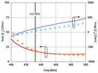 Confronto fra le simulazioni (linee) e le misure (punti) dell'impedenza dell'antenna alla prima risonanza (433 MHz): parte reale (linea continua) e parte immaginaria (linea tratteggiata).